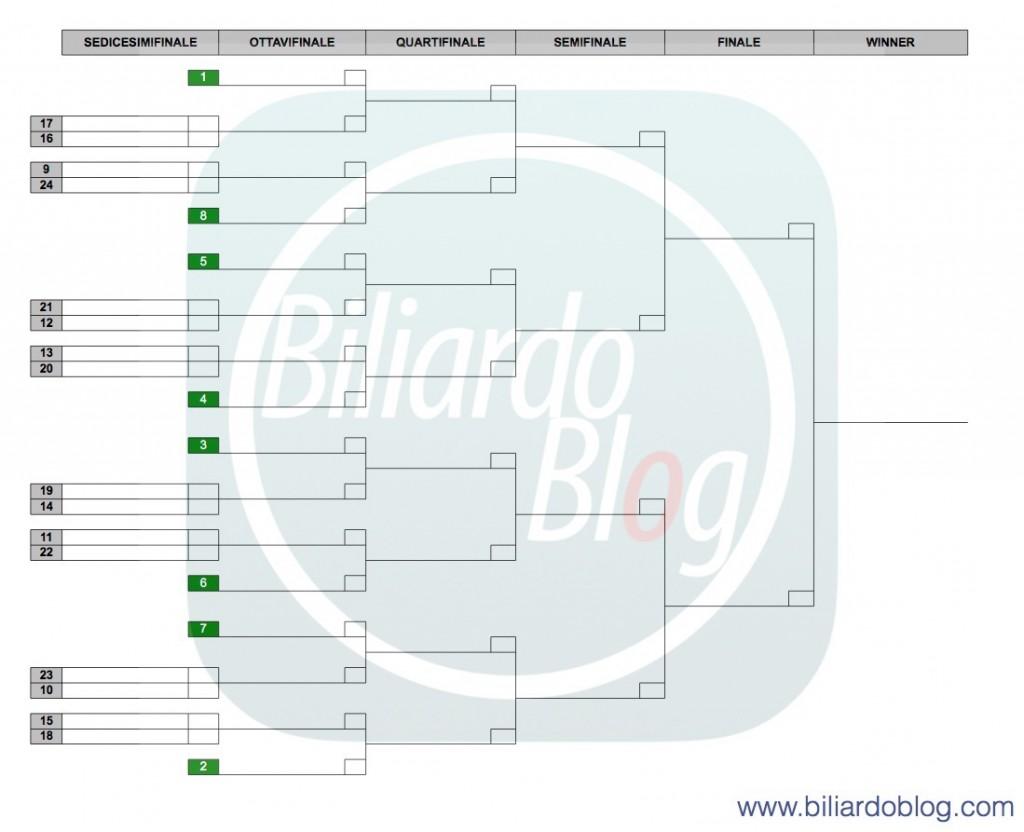Nuovo Campionato Italiano biliardo: Nuova griglia BTP