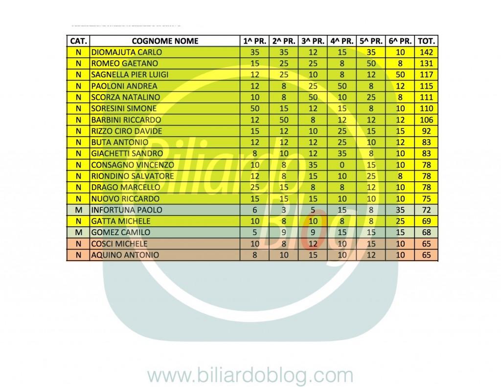 Classifica Finale dei nazionali 2015-2016