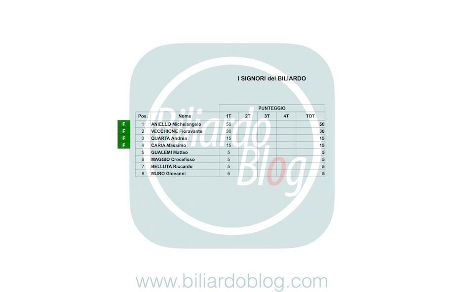 I Principi del Biliardo: Classifica