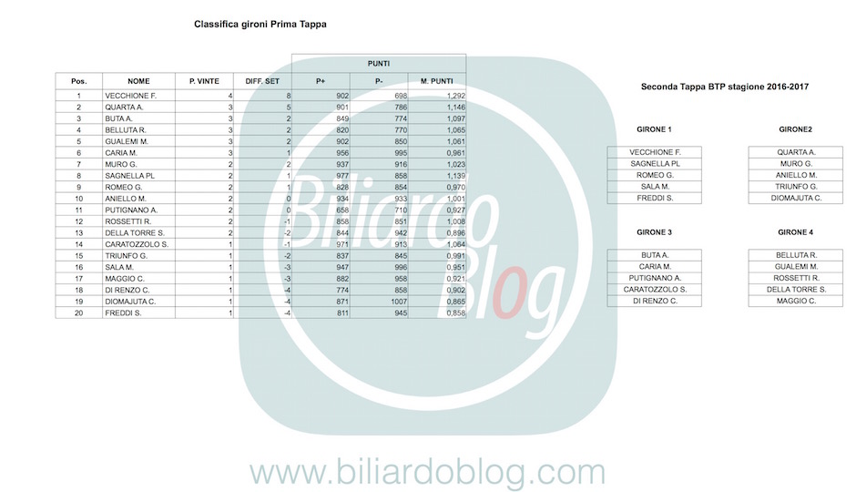 Classifica Gironi e raggruppamenti 2 BTP