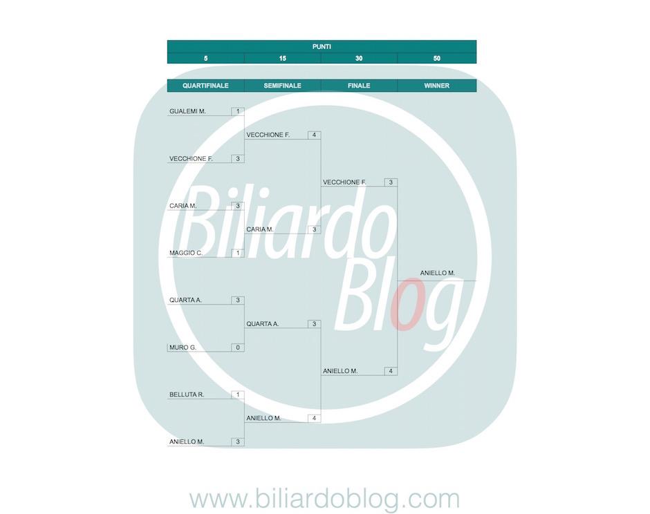 i Principi del Biliardo: la prima tappa