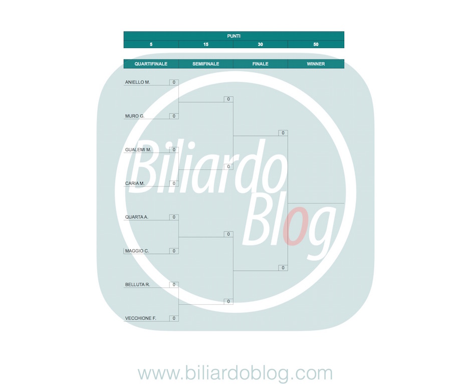 I Principi del Biliardo: griglia 2° tappa.
