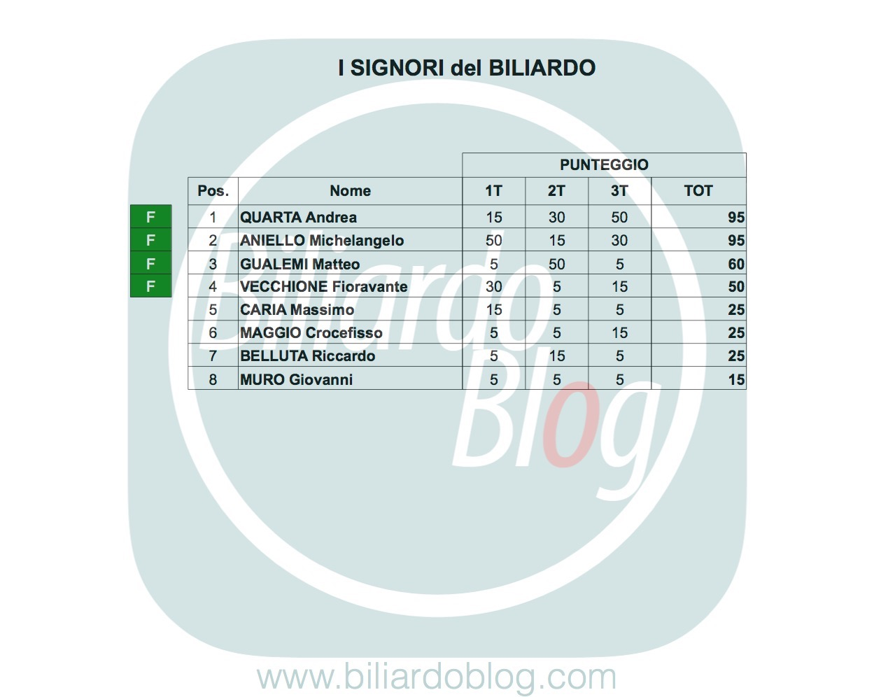 Classifica de I Principi del Biliardo