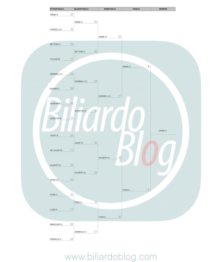 Risultati del 2 BTP di Biliardo: Cat Femminile
