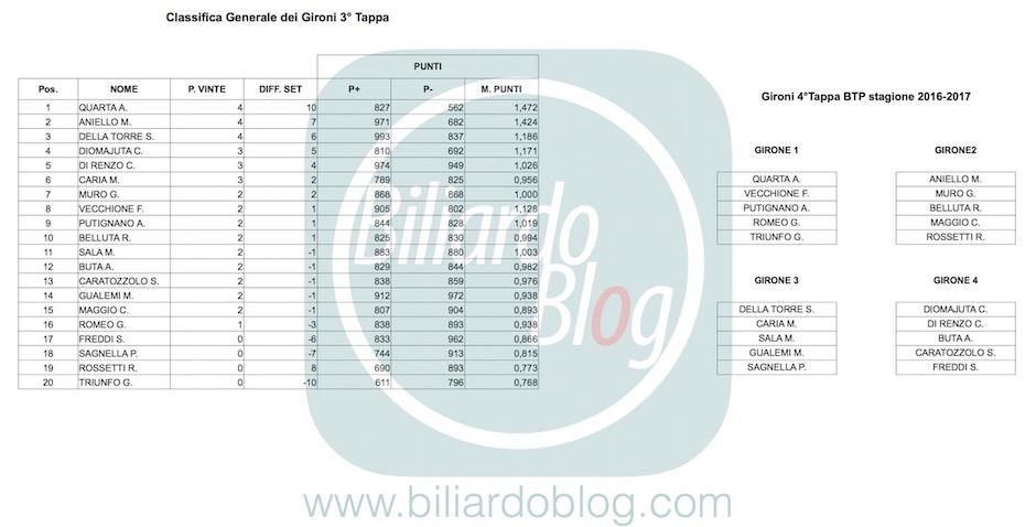 Risultati del 3 BTP di Biliardo: i gironi del4 BTP