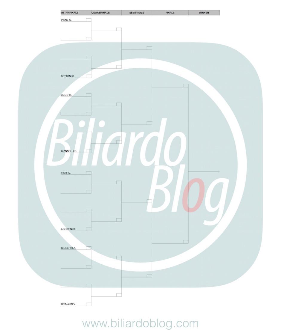 Terza Tappa BTP di Biliardo 2017: Griglia femminile