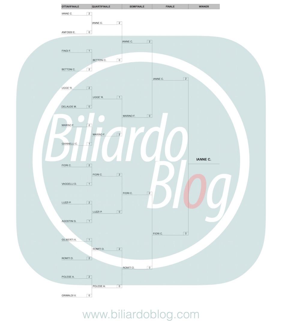 Risultati del 3 BTF di Biliardo