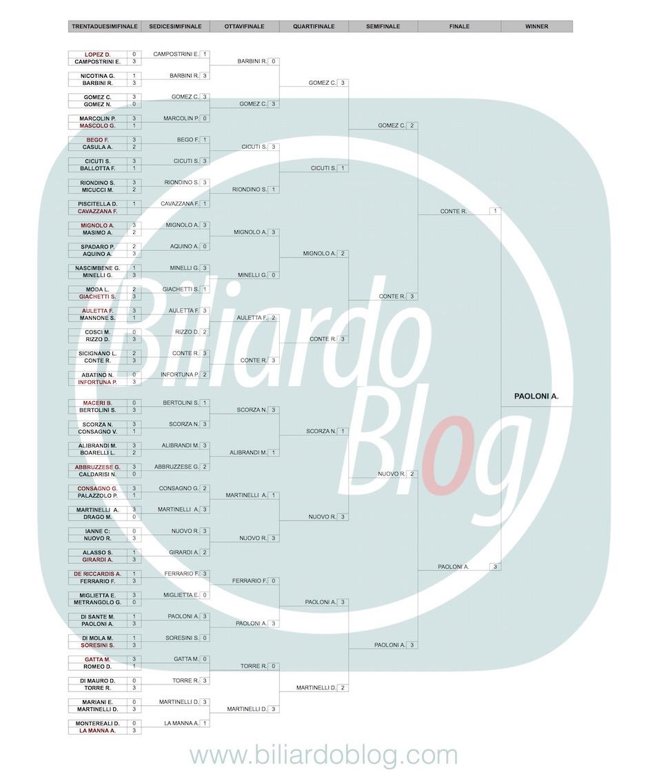 Risultati del 3 BTP di Biliardo: cat. nazionali