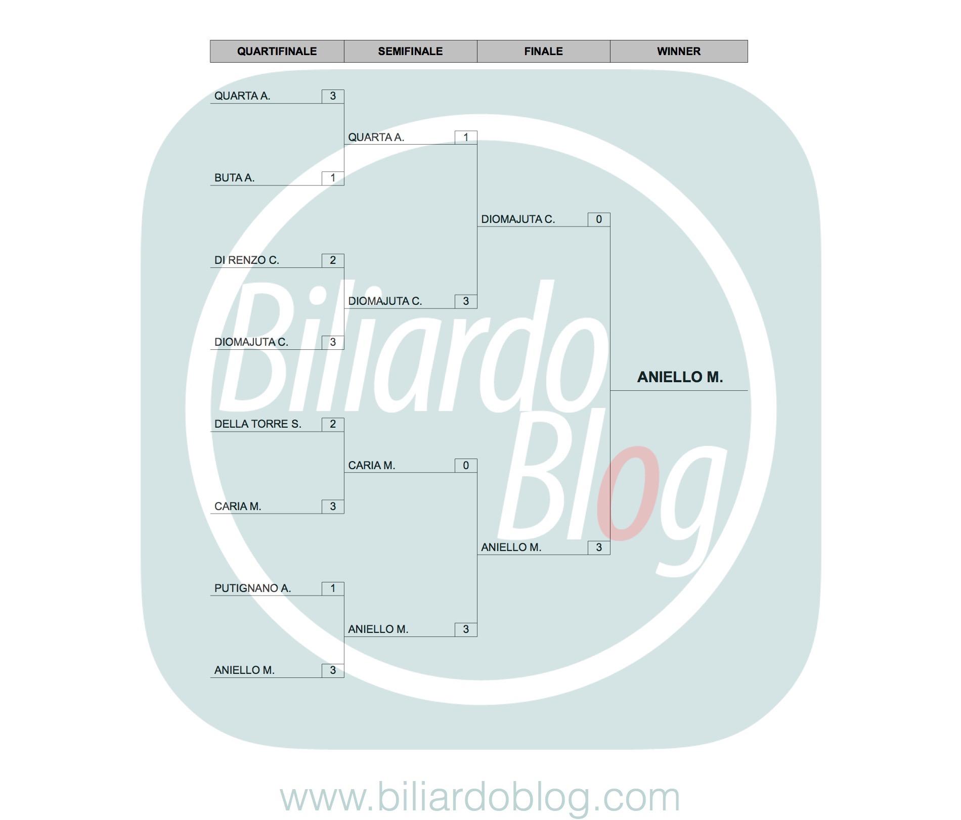 Risultati del 3 BTP di Biliardo: categoria Pro