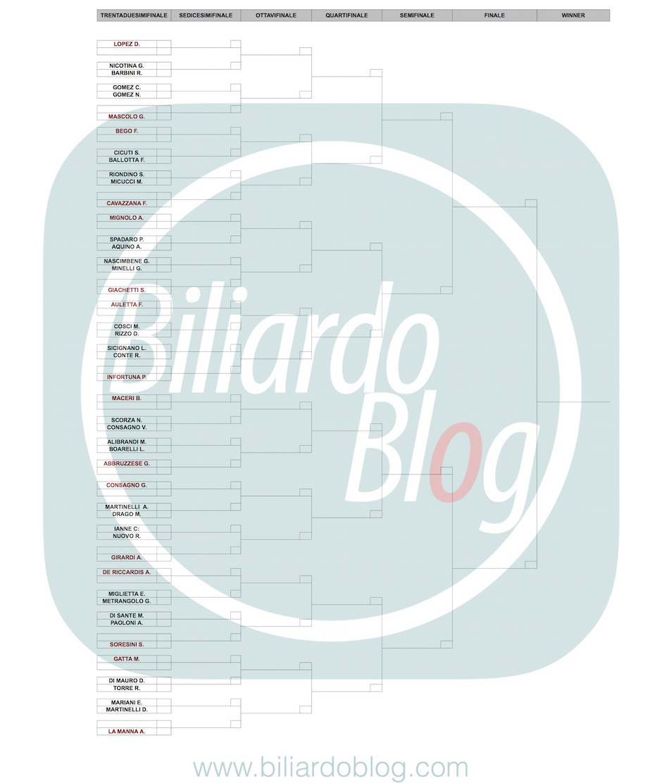 Terza Tappa BTP di Biliardo 2017: Griglia nazionali