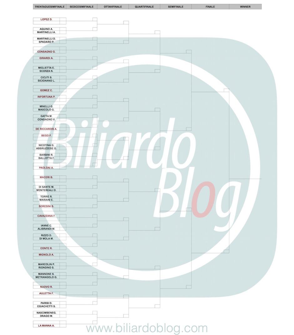 Quarta tappa BTP di Biliardo: nazionali