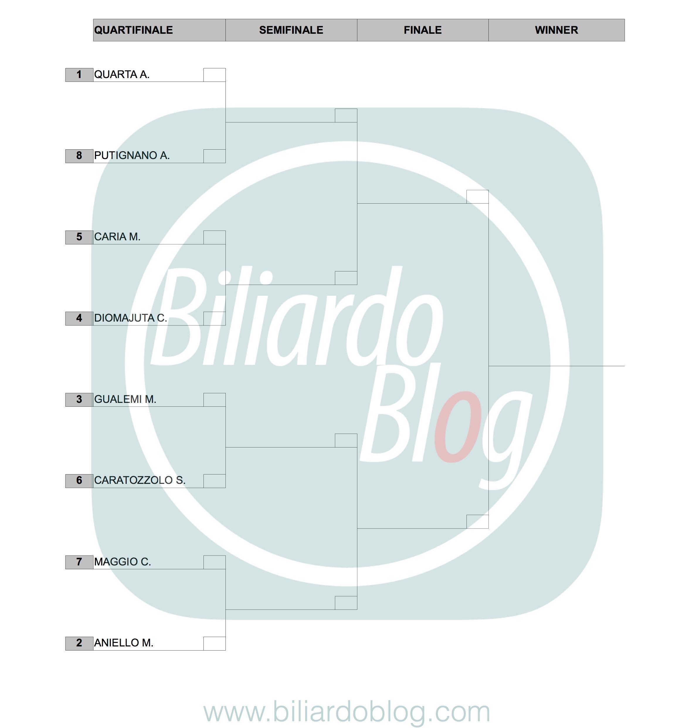 Finalissime Campionato Italiano di Biliardo 2016-2017: Griglia Pro