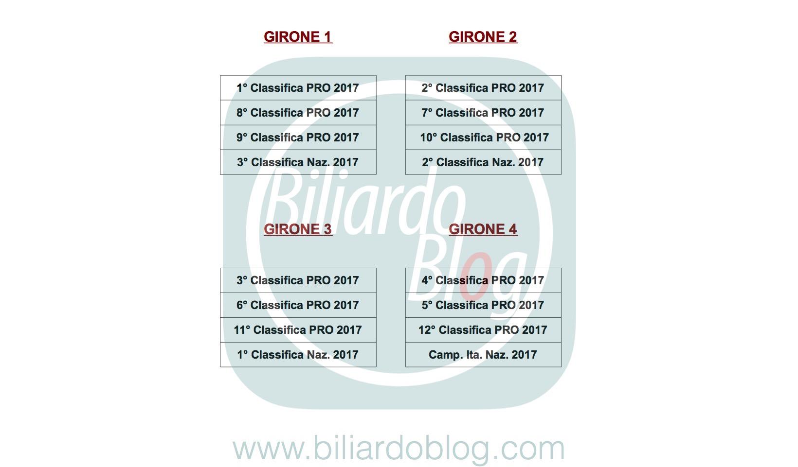 Campionato BTP di Biliardo 2017 2018: gironi prima tappa