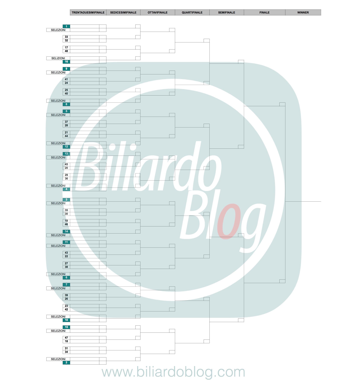 Campionato btp di biliardo 2017 2018 le novit biliardo for Piani di luce biliardo