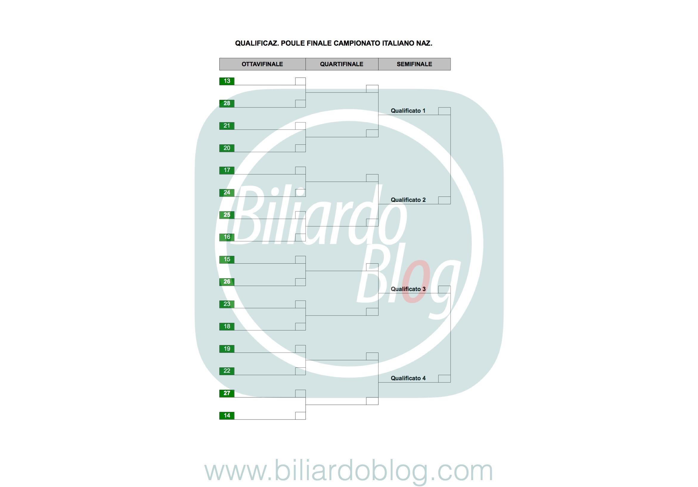 Campionato BTP di Biliardo 2017 2018: qualificazione per poule Finale Nazionali