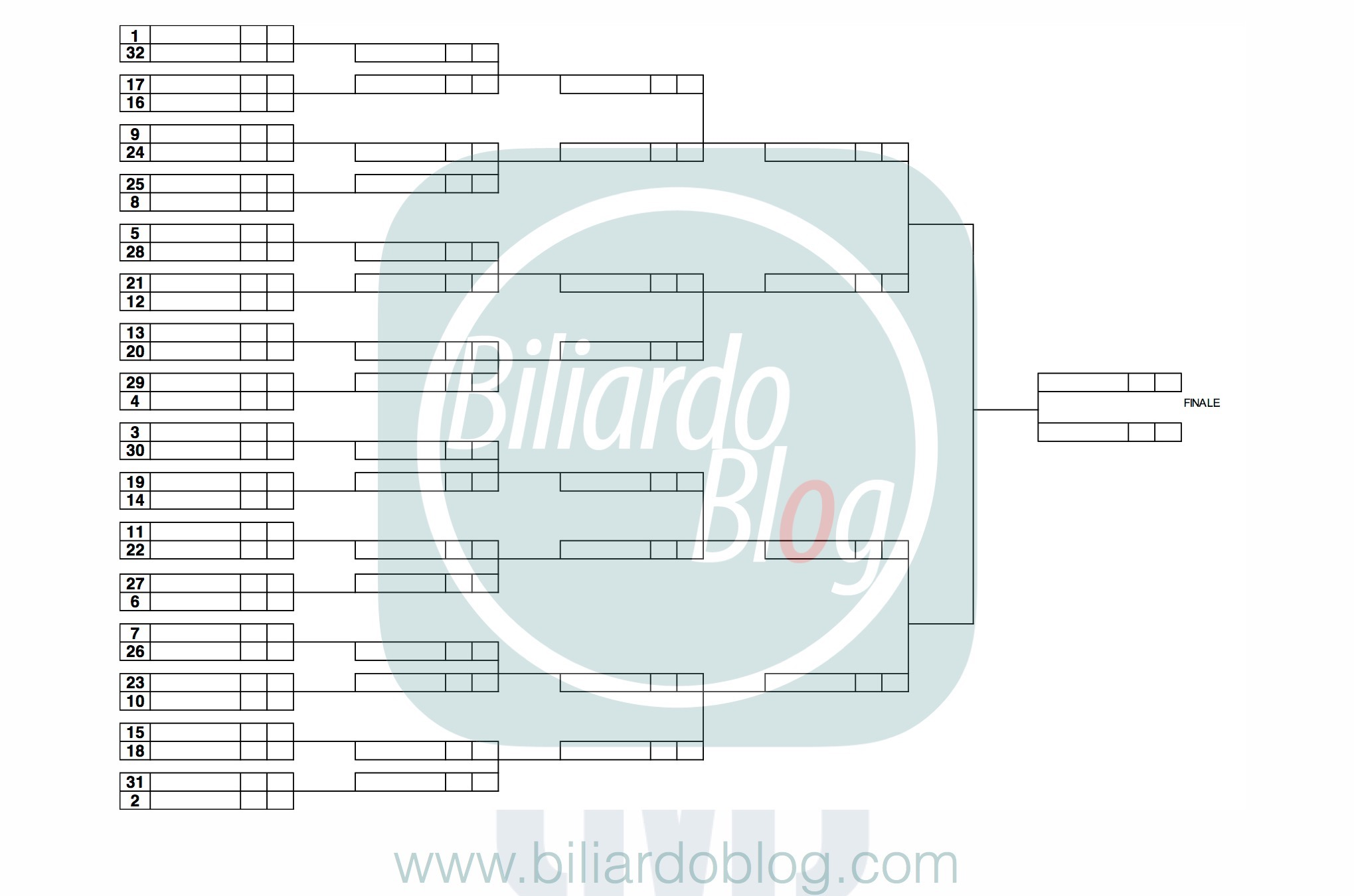 campionato del Mondo di Biliardo 2017: la griglia finale.
