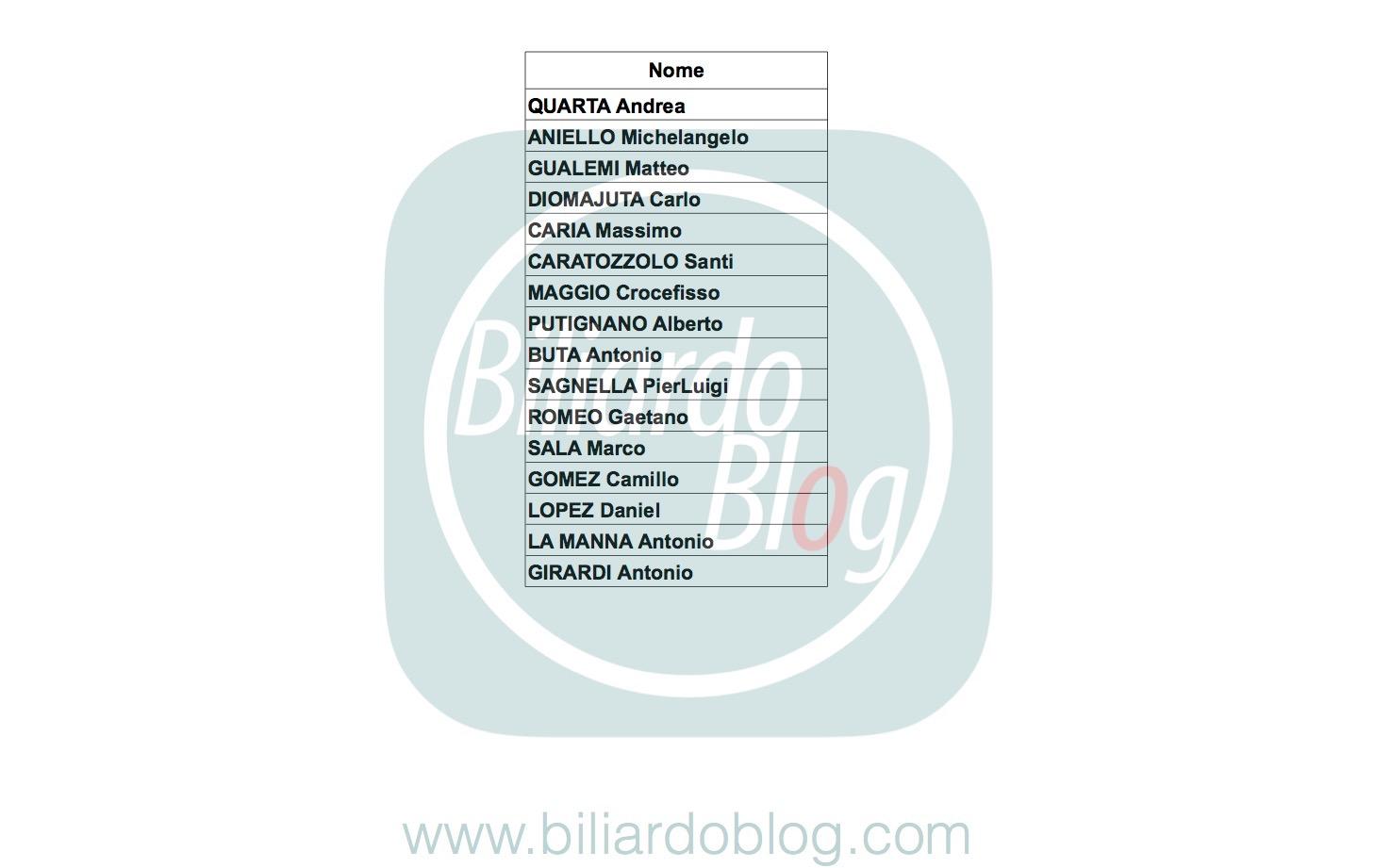 Prima tappa campionato Biliardo 2017: i Pro