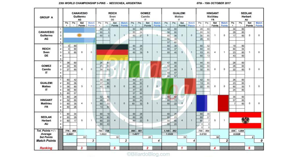 Campione del Mondo di Biliardo 2017: Gruppo A