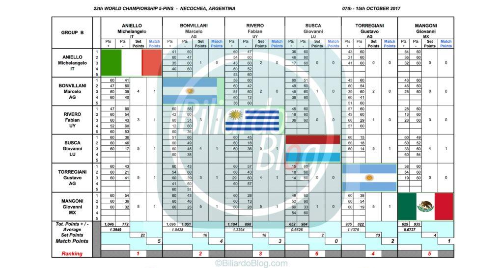 Campione del Mondo di Biliardo 2017: Gruppo B