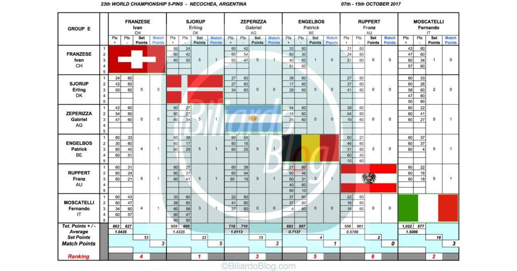 Campione del Mondo di Biliardo 2017: Gruppo E