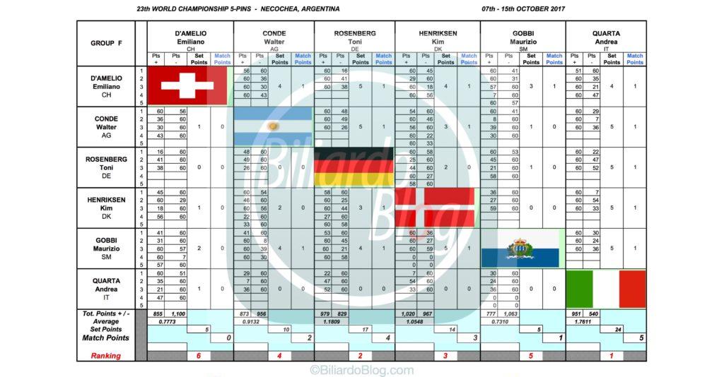 Campione del Mondo di Biliardo 2017: Gruppo F