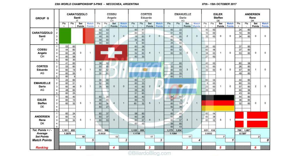 Campione del Mondo di Biliardo 2017: Gruppo G