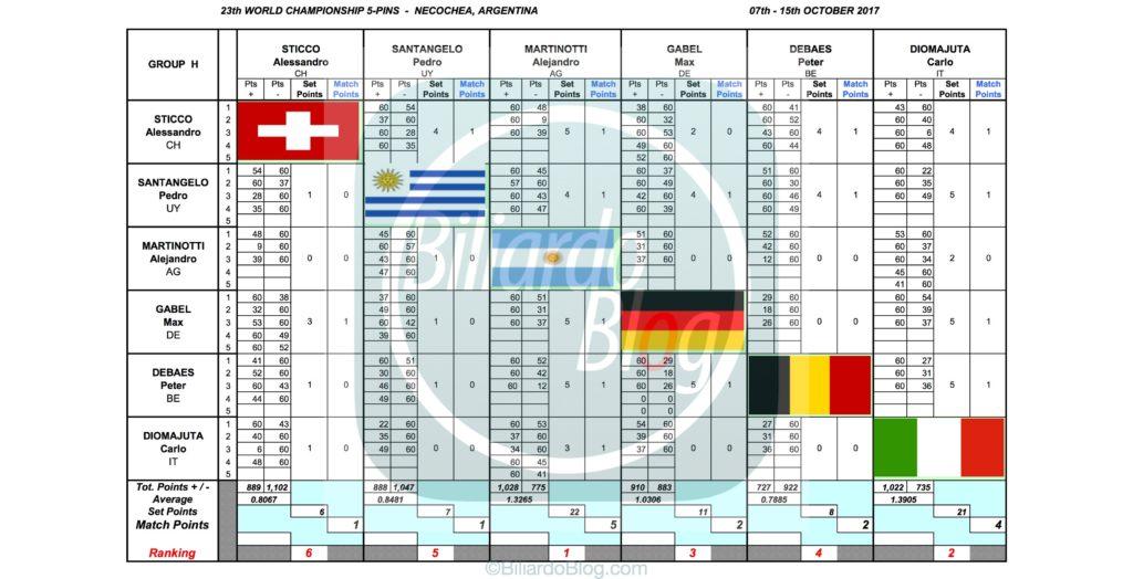 Campione del Mondo di Biliardo 2017: Gruppo H