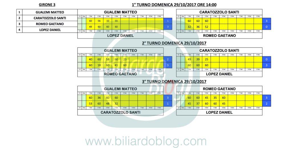 1°FIBiS PRO: Girone 3
