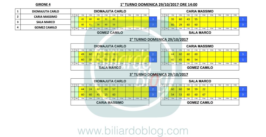 1°FIBiS PRO: Girone 4
