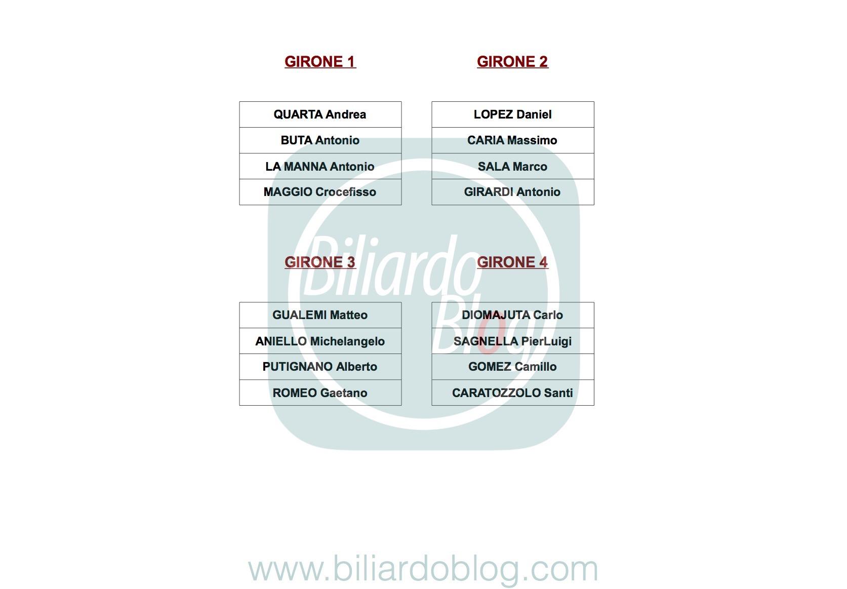 Risultati della Seconda Tappa del Campionato Italiano di Biliardo 2017 2018: i gironi dei pro