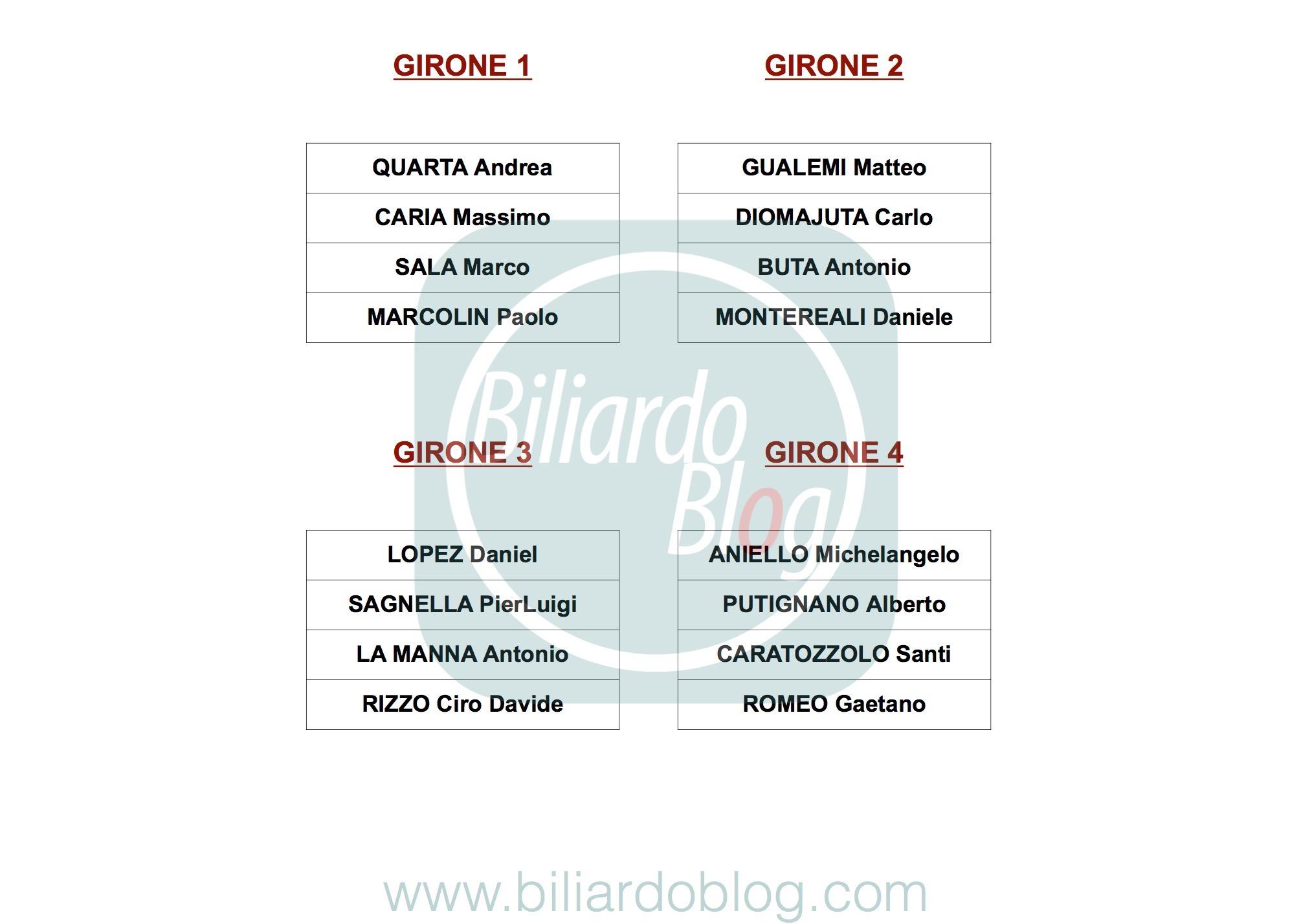 Campionato Italiano di Biliardo 2018 2019: i Gironi Pro