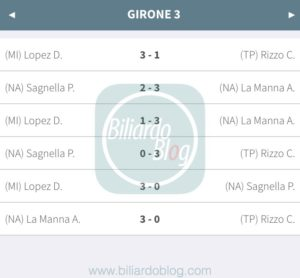 Prima tappa Fibis PRO 2018: Risultati Girone 3