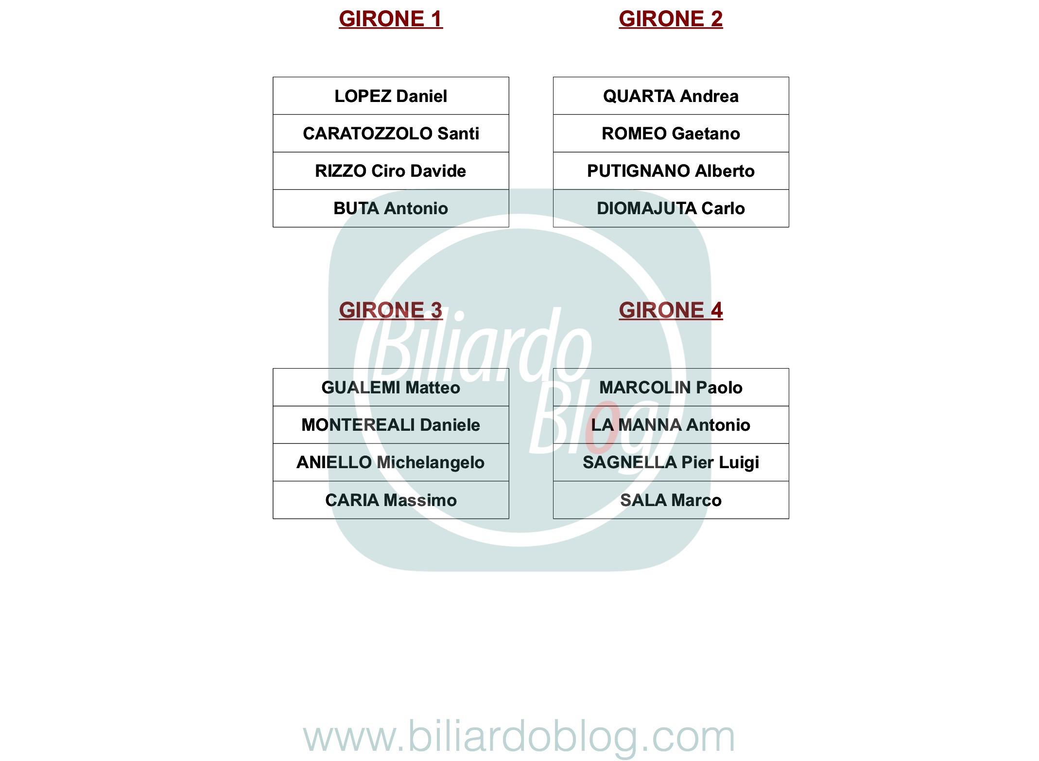 Quarta Tappa Campionato Biliardo 2018 2019: li Gironi Pro
