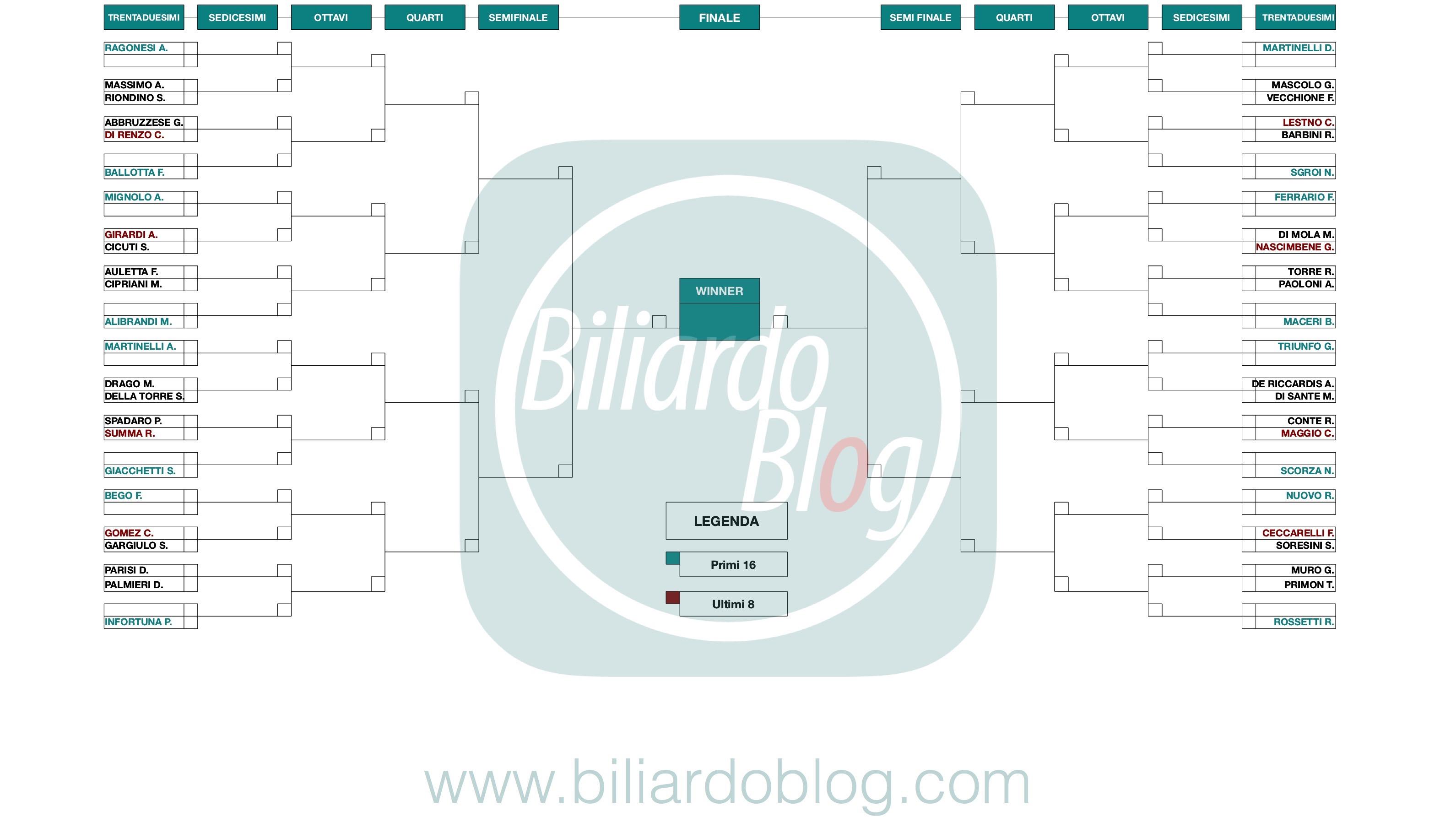 Quarta Tappa Campionato Biliardo 2018 2019: griglia Open
