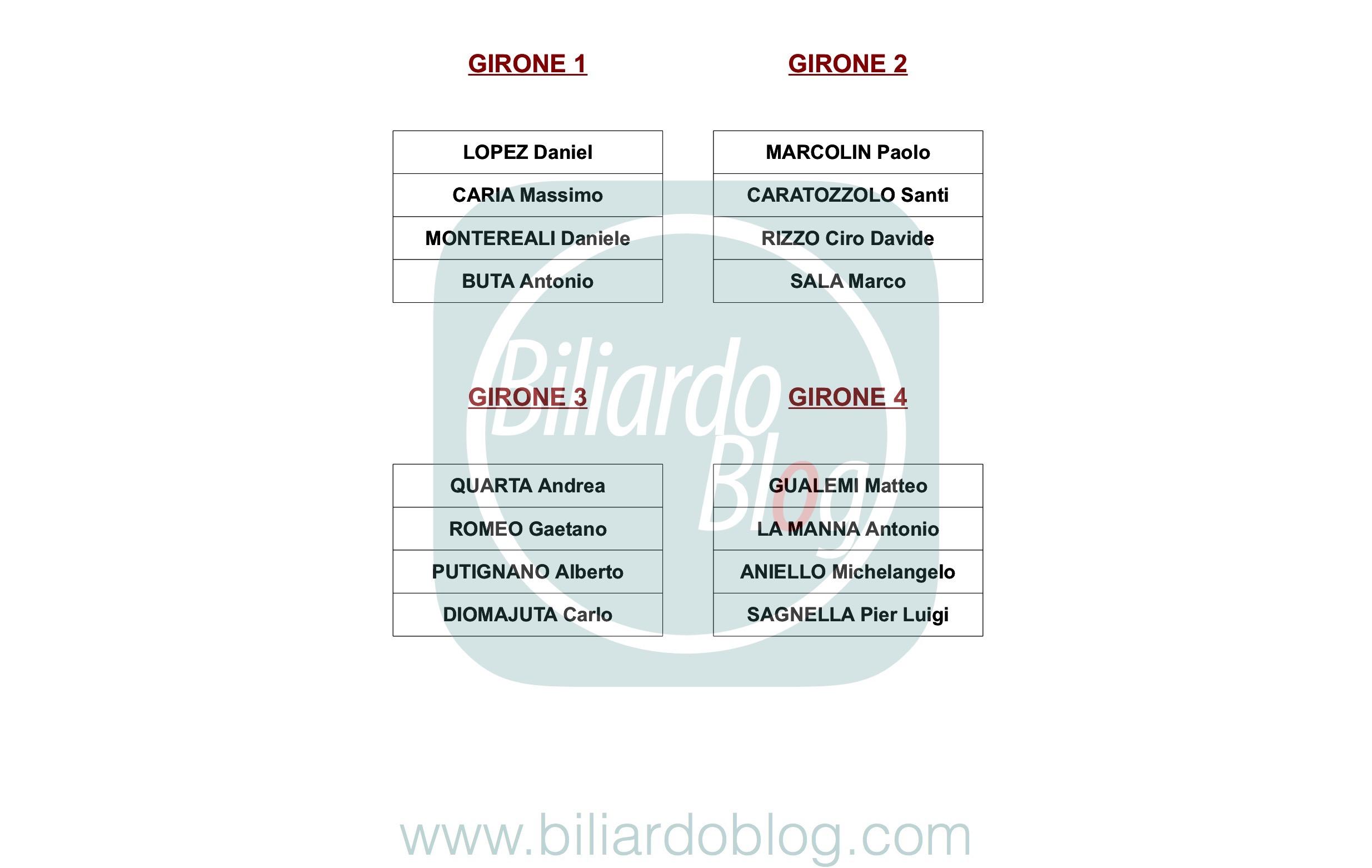 Quinta Tappa FIBiS OPEN PRO 2018 2019: I gironi Pro