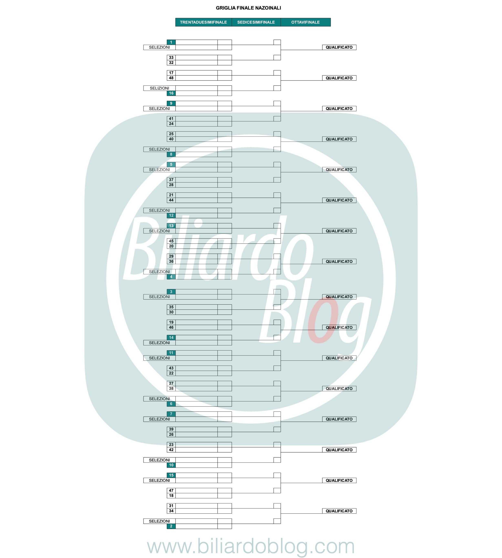 Nuova Formula Campionato Italiano di Biliardo 2019 2020: griglia Nazionali