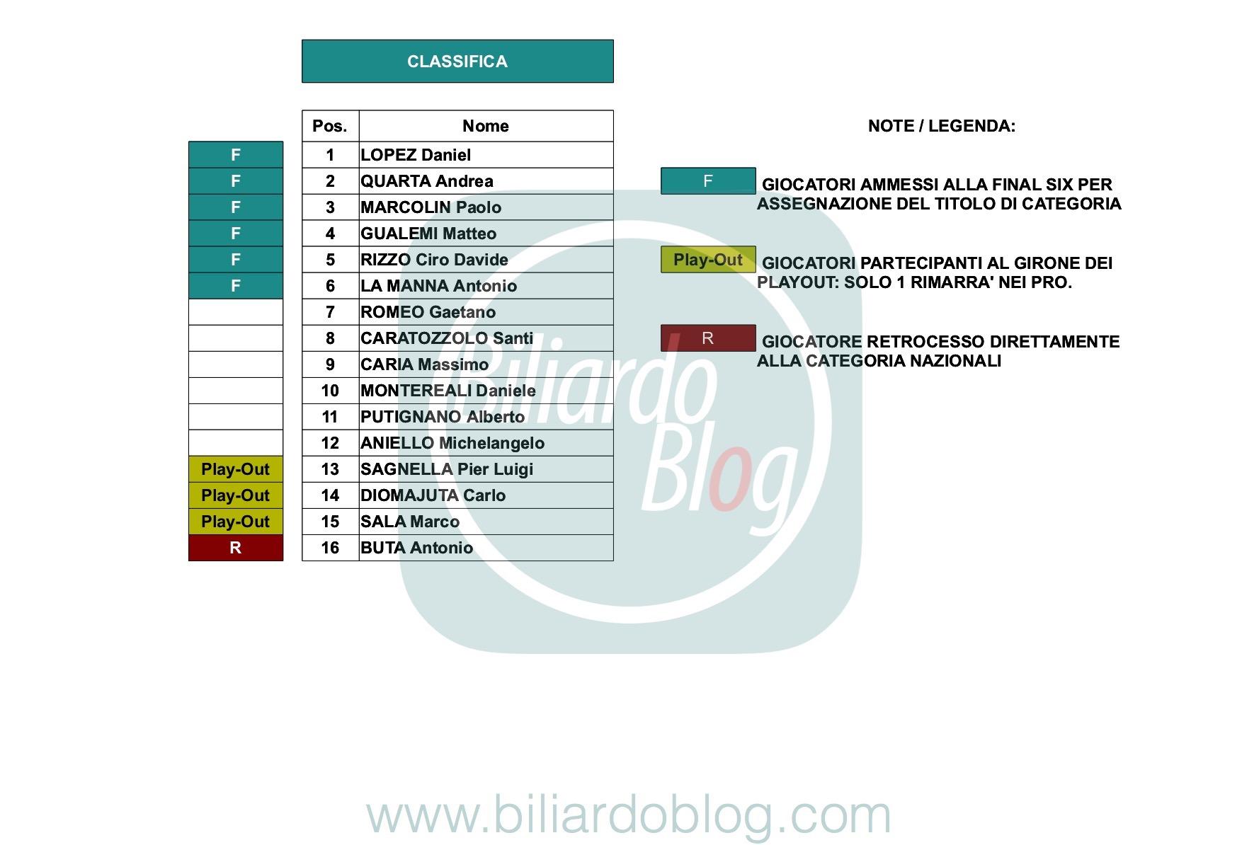 Le Finali del Campionato Italiano di Biliardo 2018 2019: Classifica Pro