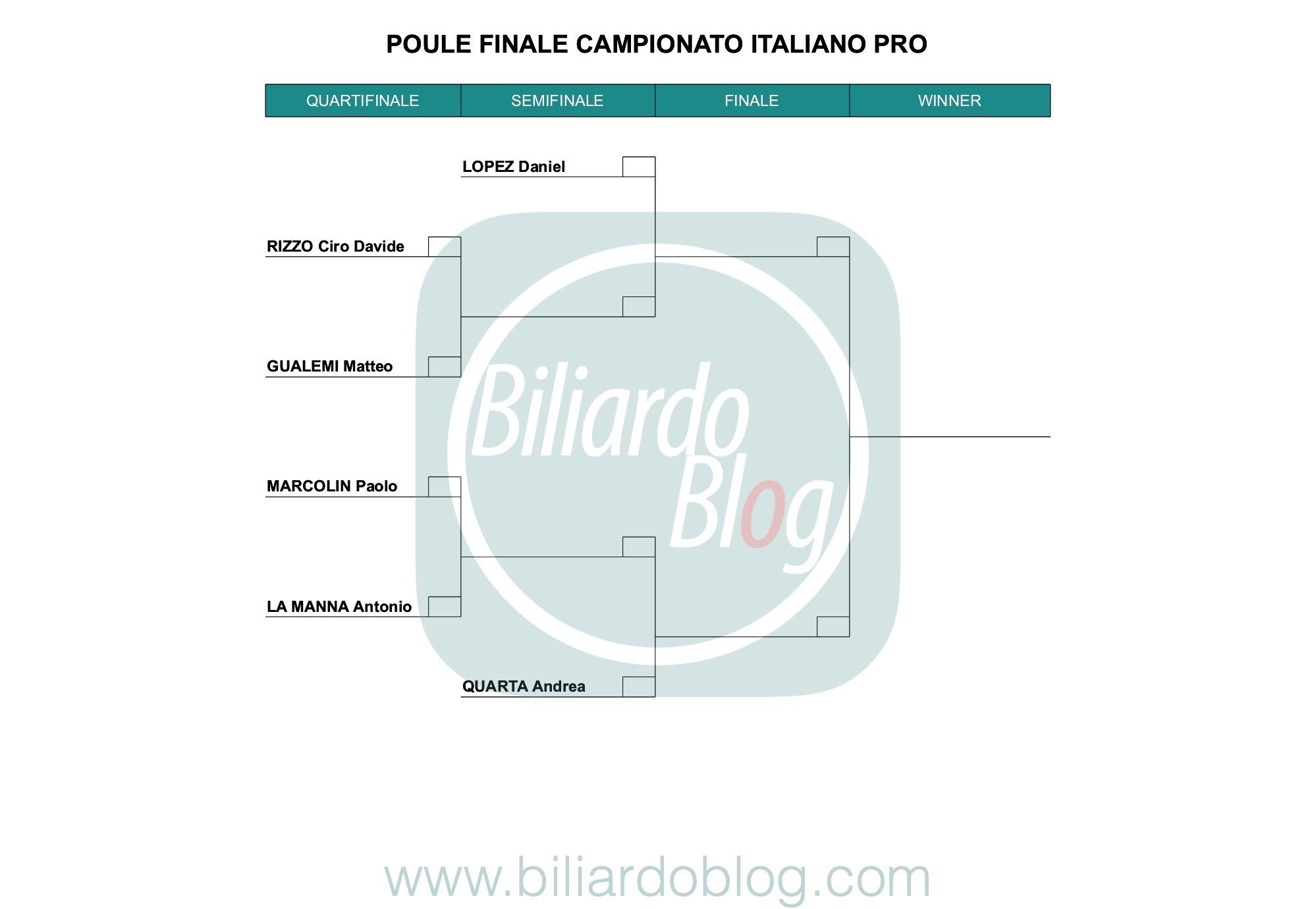 Le Finali del Campionato Italiano di Biliardo 2018 2019: Griglia dei Pro