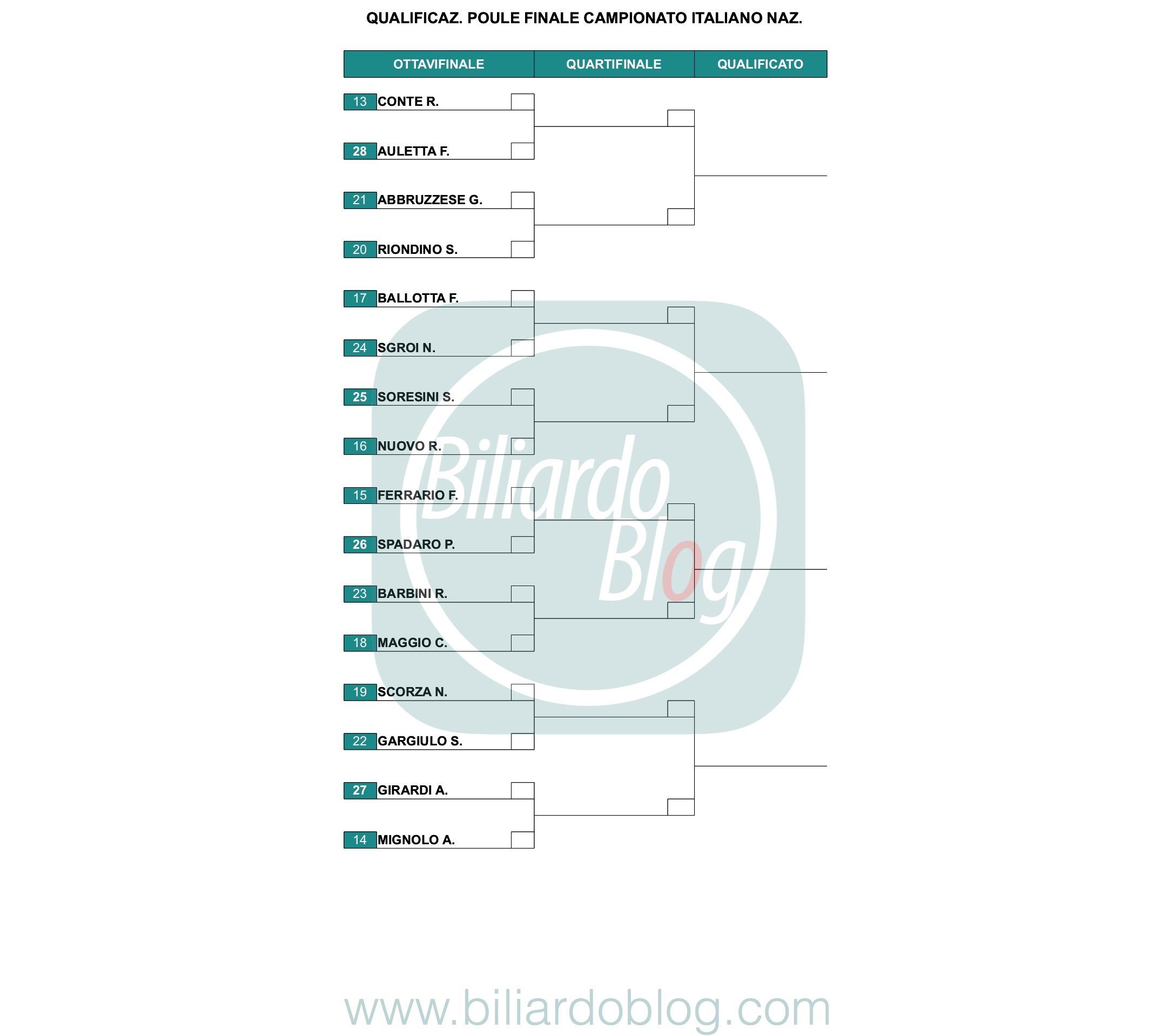 Le Finali del Campionato Italiano di Biliardo 2018 2019:griglia di qualificazione nazionali