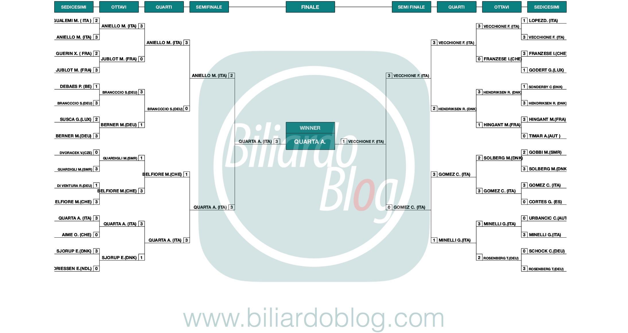 Campionato Europeo di Biliardo 5 birilli 2019: griglia Finale