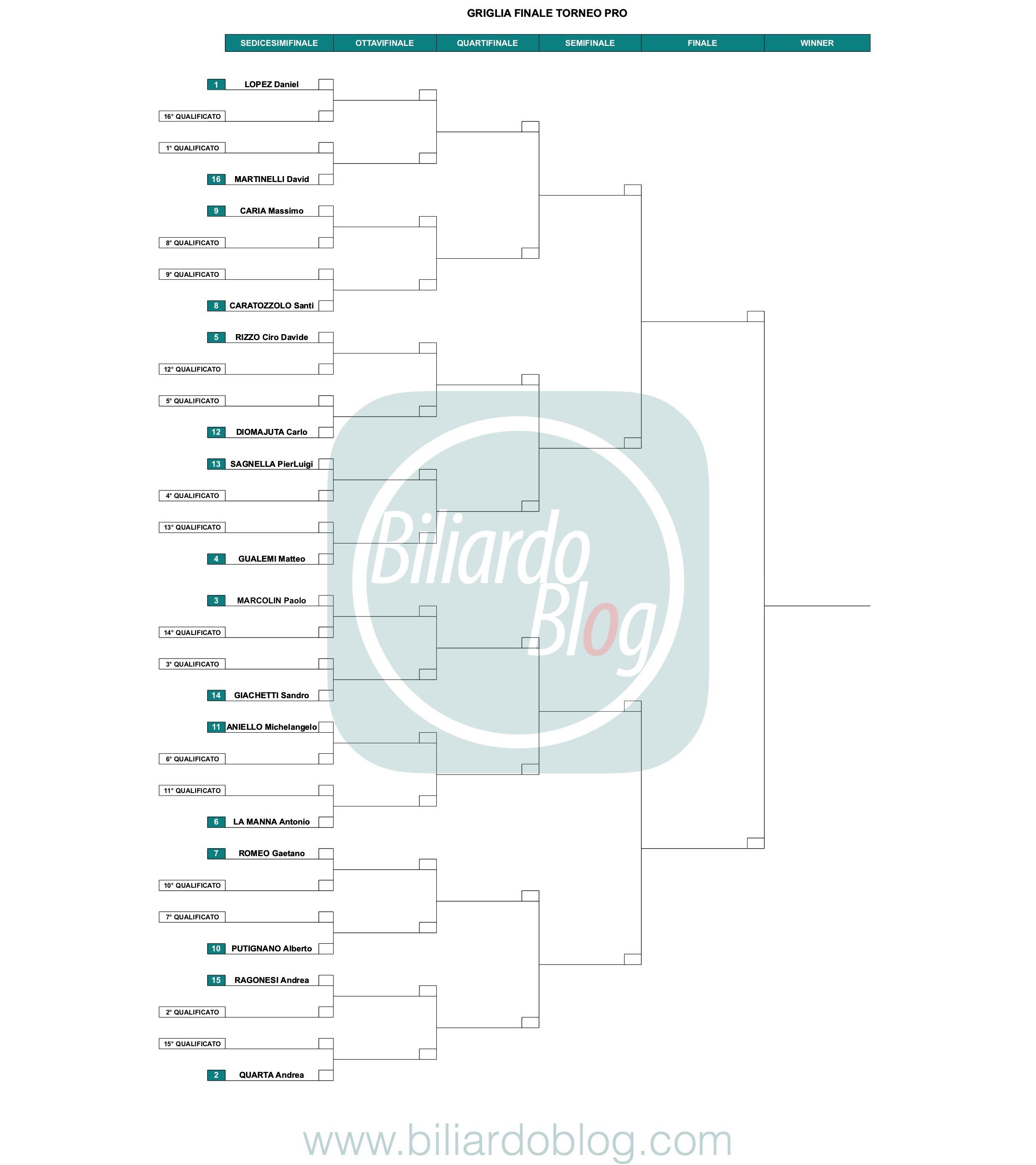 Giocatori di Biliardo Stagione 2019 2020: Categoria Nazionali Pro: Griglia.