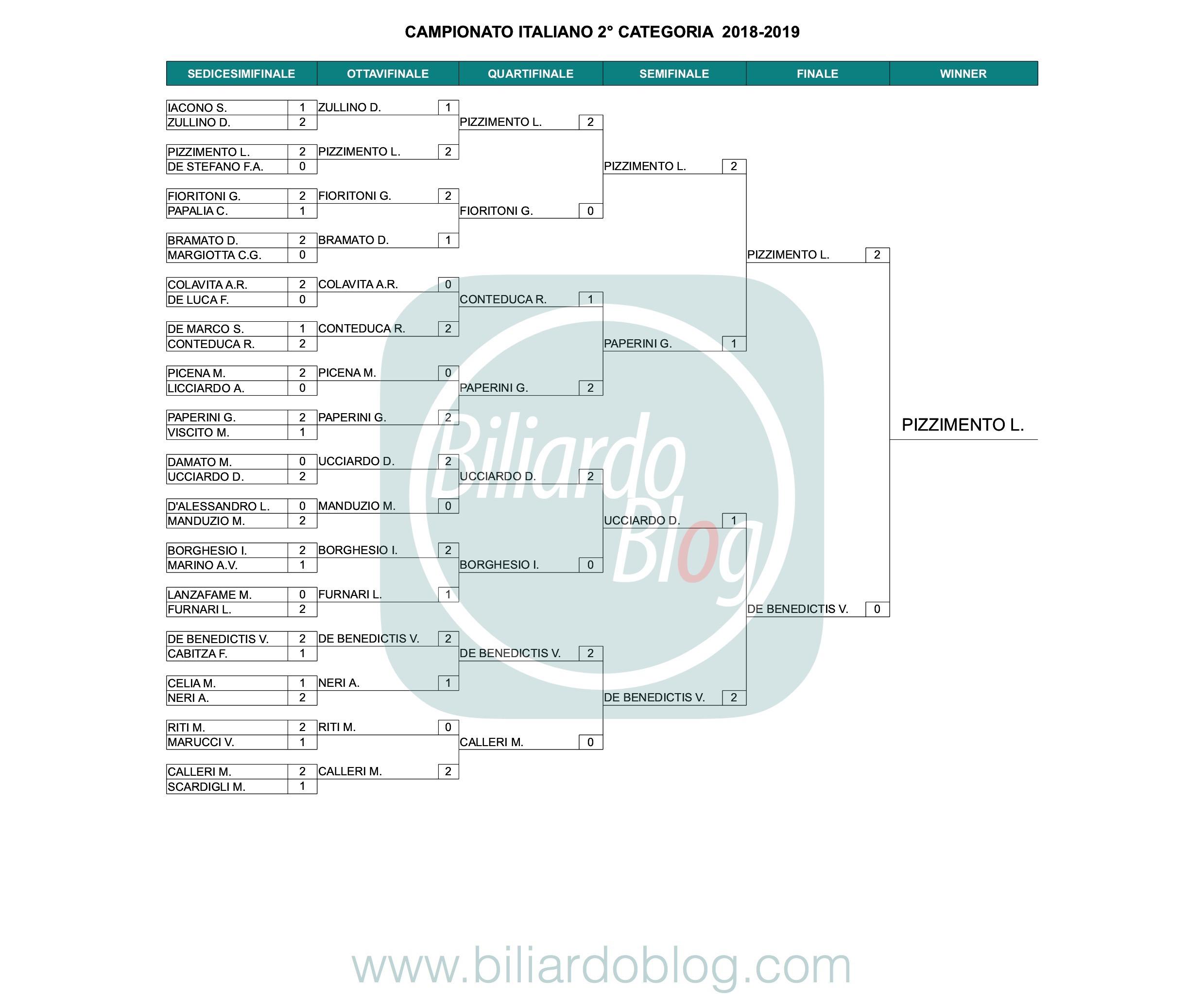 2° Categoria: il Campione Italiano Biliardo 2019