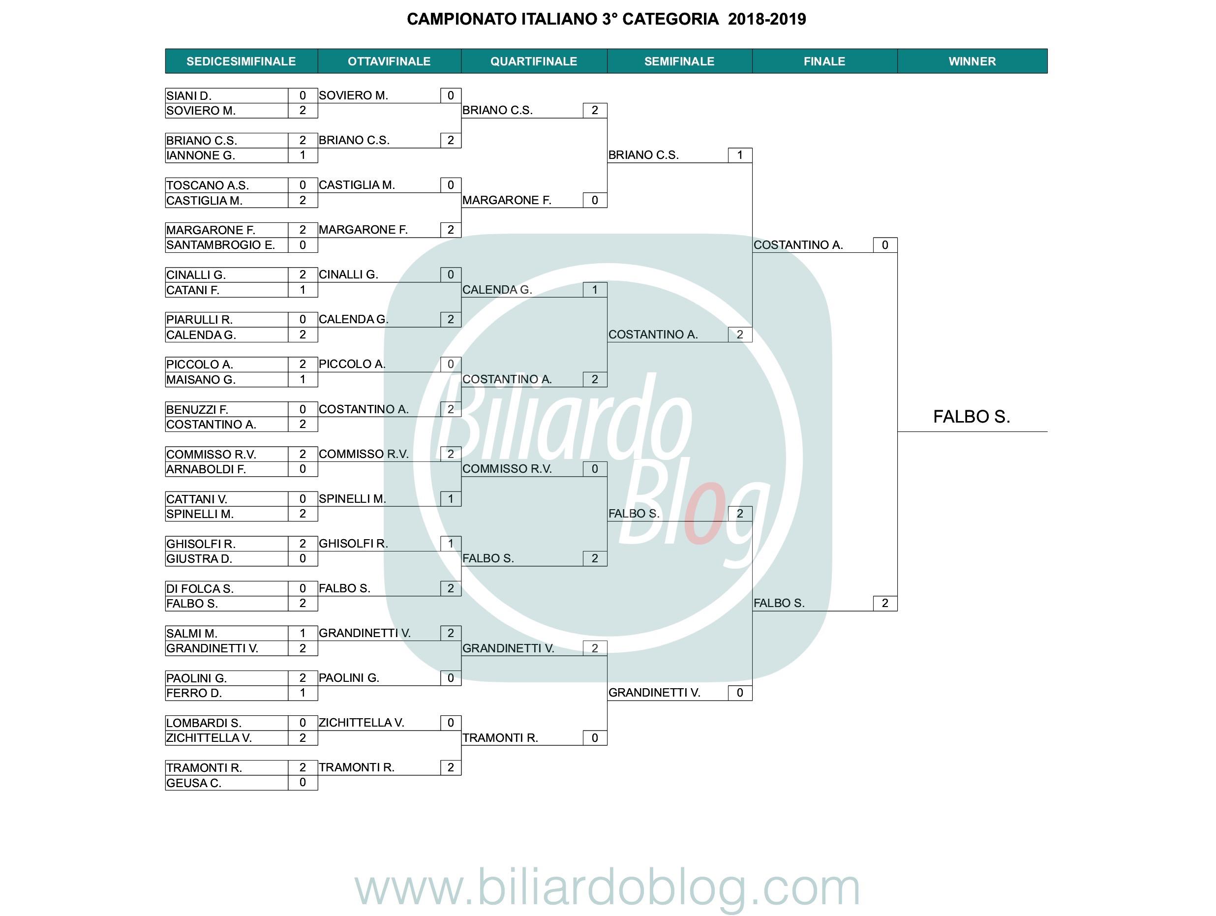 Campione Italiano Biliardo 2019: 3° categoria