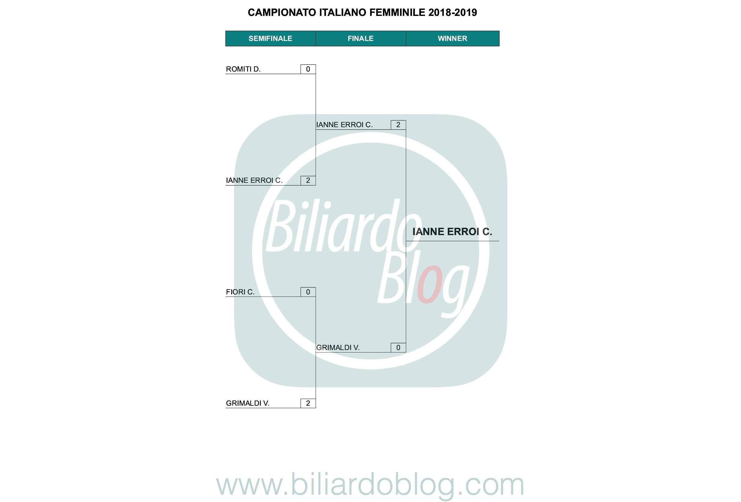Campione Italiano Biliardo 2019: femminile