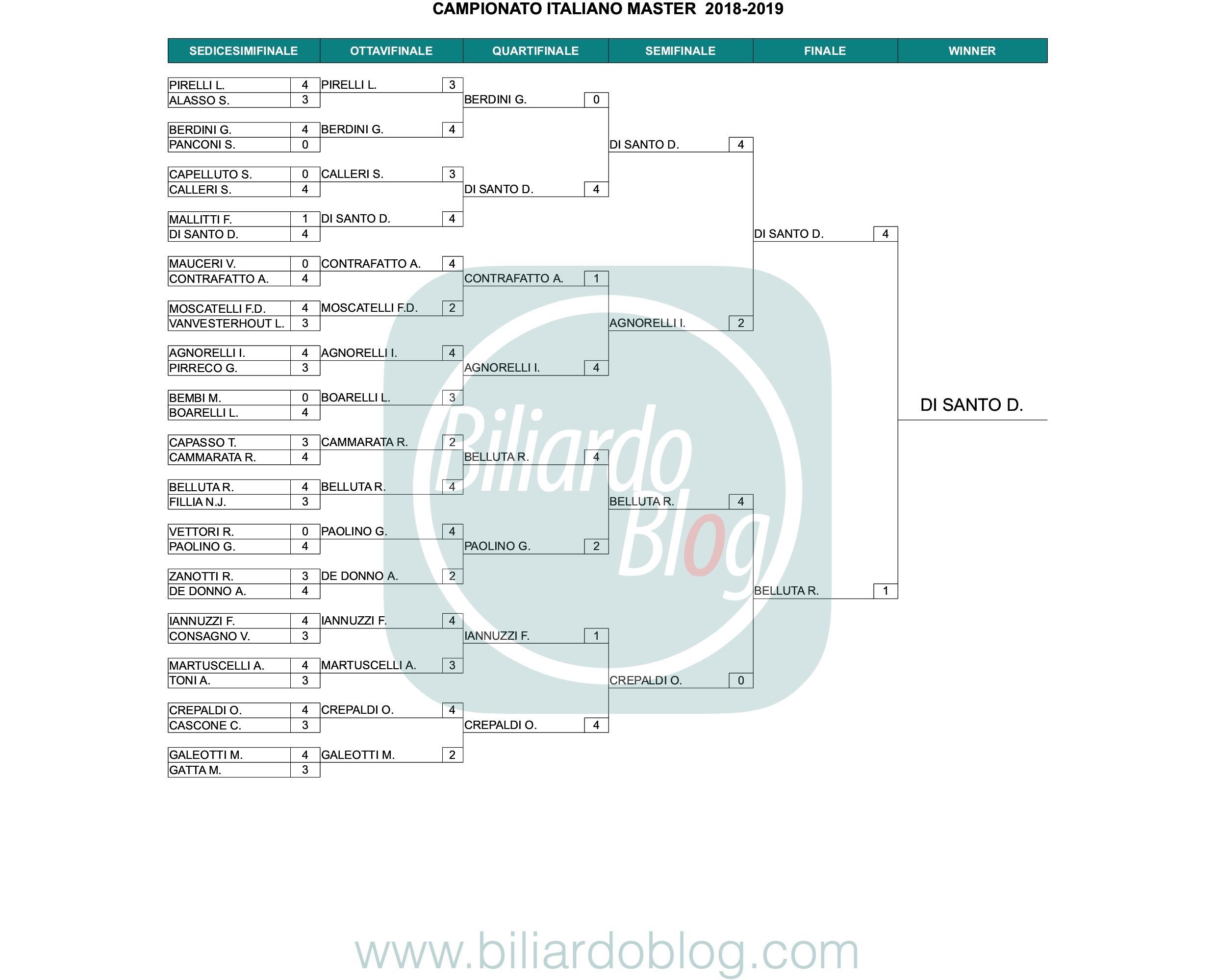 Categoria Master: il Campione Italiano Biliardo 2019