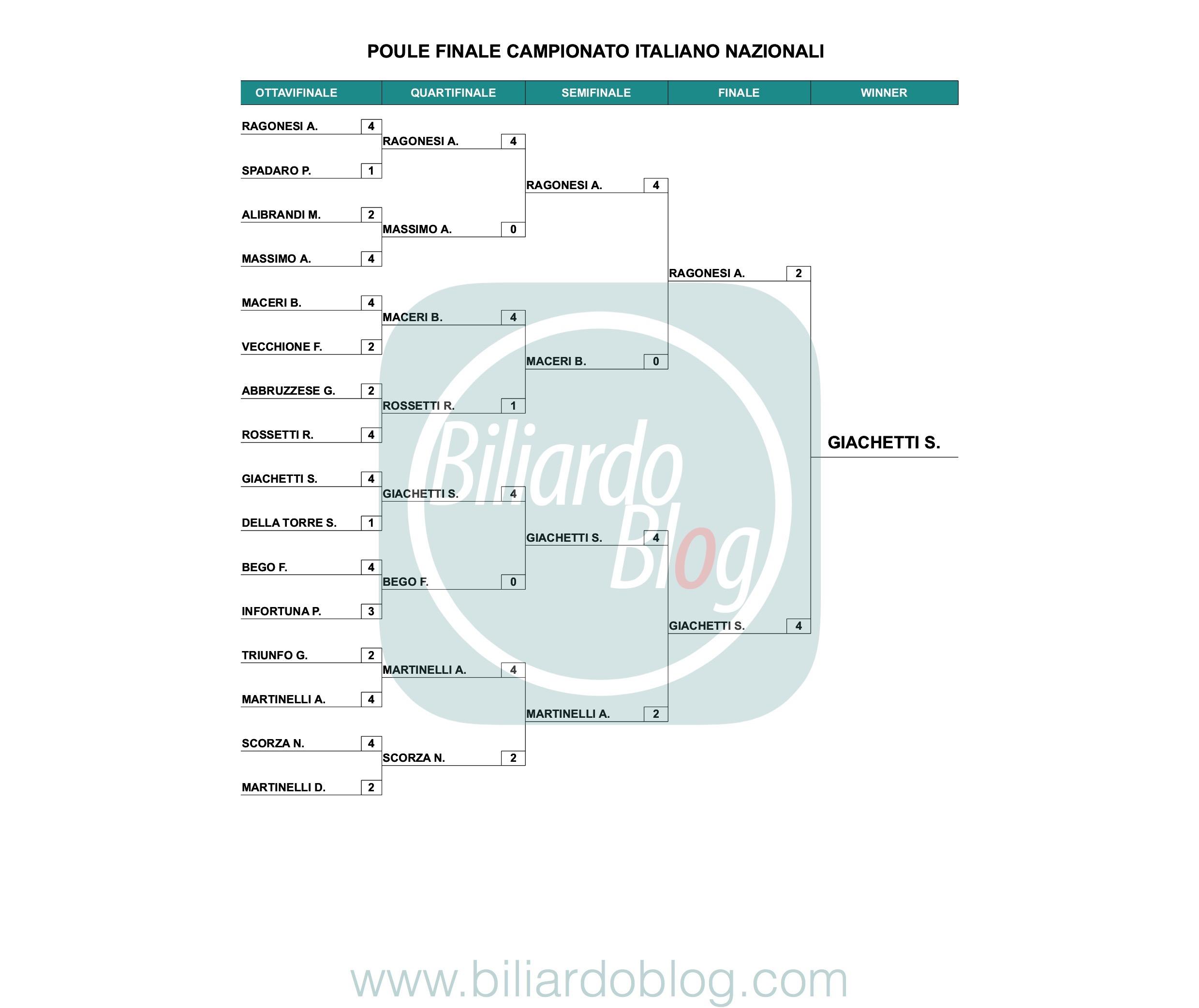 Categoria Nazionali: il Campione Italiano Biliardo 2019