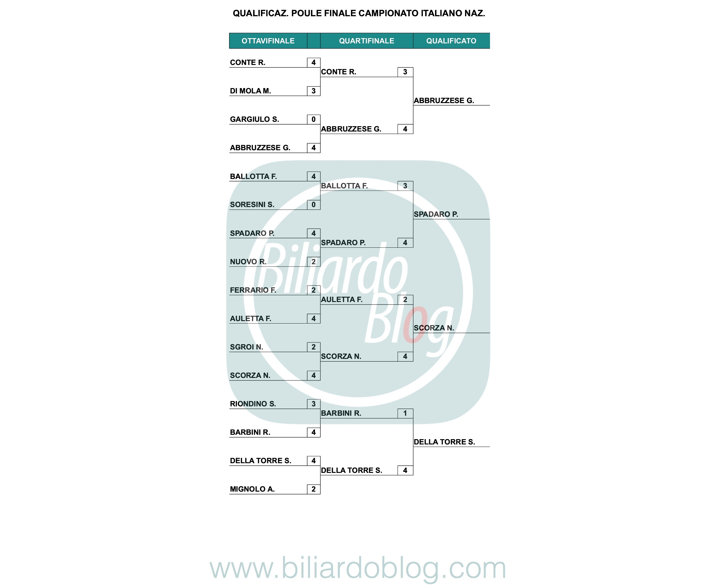 Qualificazioni Categoria Nazionali: il Campione Italiano Biliardo 2019