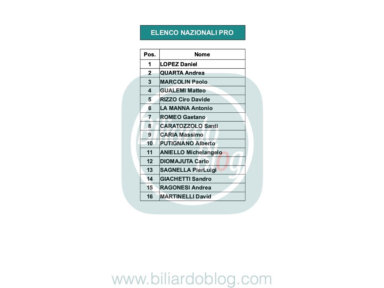 Giocatori di Biliardo Stagione 2019 2020: Categoria Nazionali Pro ipotesi B.